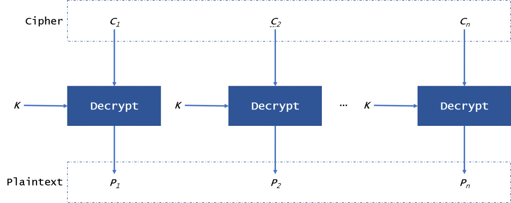 The difference in five modes in the AES encryption algorithm